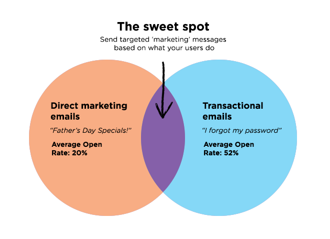 making_email_better_sweet_spot2