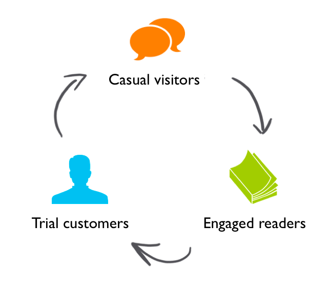 email-marketing-lifecycle