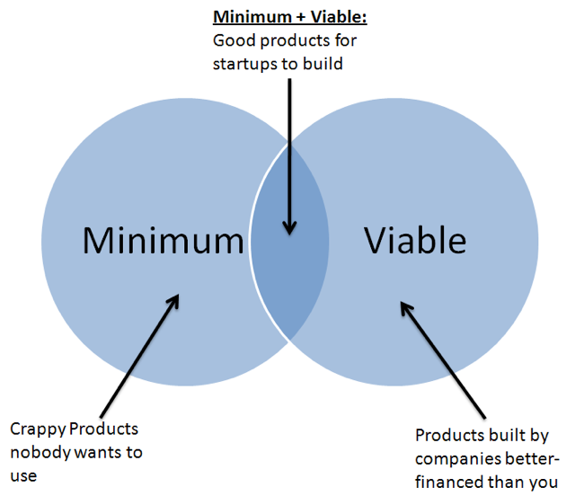 minimum-viable-marketing-640