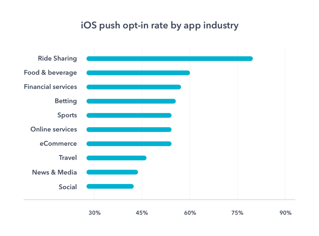 iphone notifications opt-in rates by industries