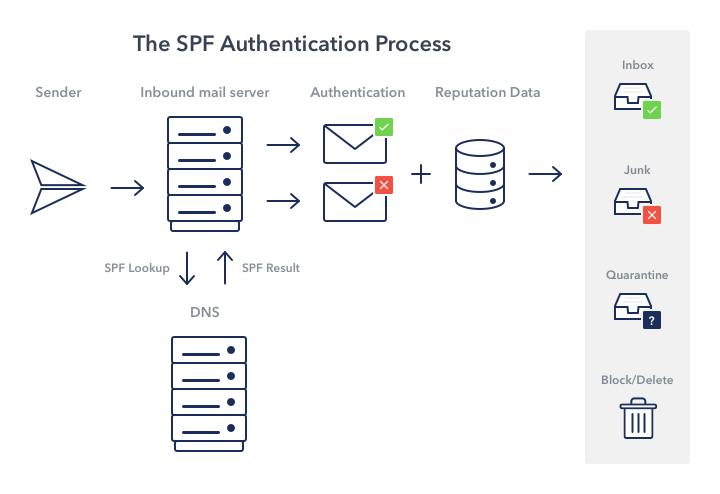 SPF authentication process