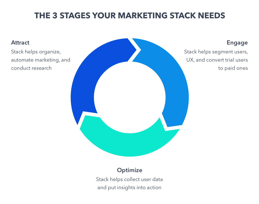 marketing stack three stages to consider