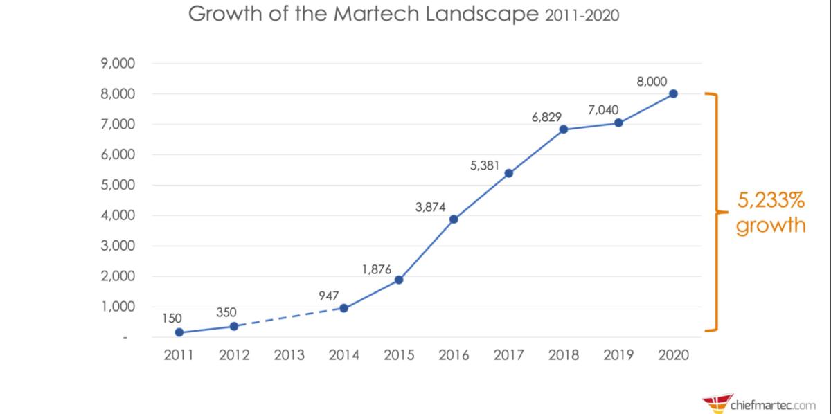 Growth of the Marketing Tech landscape