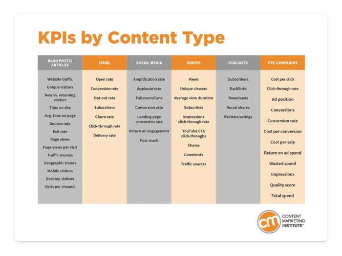 KPI by content types