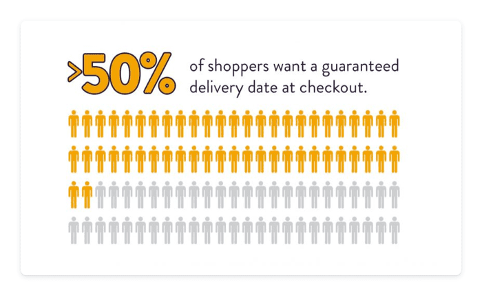 Post-purchase email stats